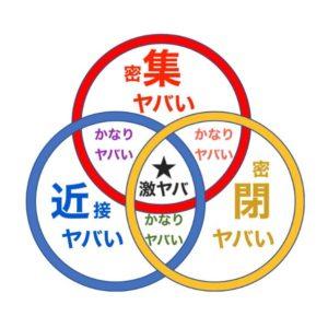 三密のベン図